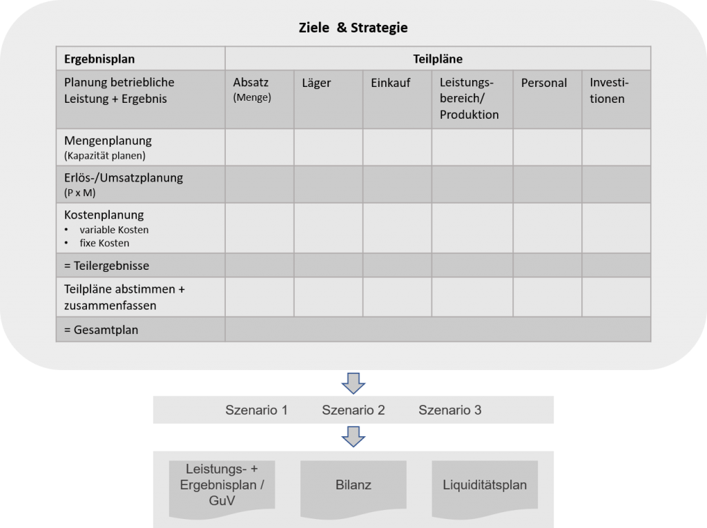 Modell integrierte Unternehmensplanung - Piontke Managemententwickler