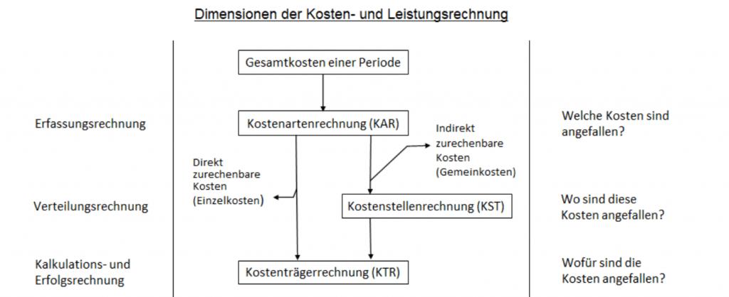 Dimensionen der Kostenrechnung