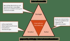 Unternehmensdimensionen Strategie, Kultur und Struktur: Führungsleitbild und aktive Unternehmenssteuerung - Piontke Managemententwickler